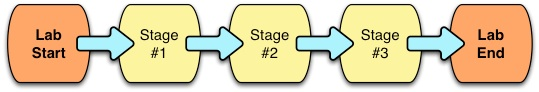 Stage Path