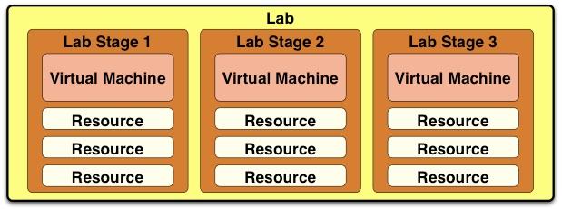 WLab Lab Structure Diagram